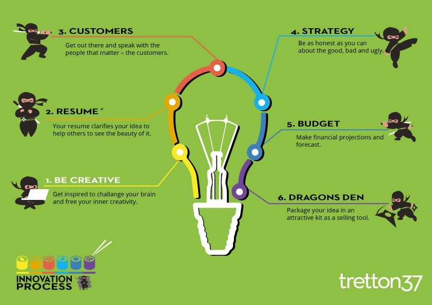 Innovation infographics